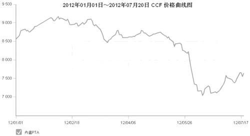产业链扫描:PTA现货市场混乱 棉价较为坚挺 1.jpg