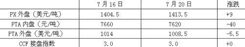 产业链扫描:PTA现货市场混乱 棉价较为坚挺 0.jpg