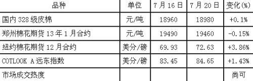 产业链扫描:PTA现货市场混乱 棉价较为坚挺 2.jpg